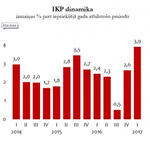 IKP_dinamika_2017_1